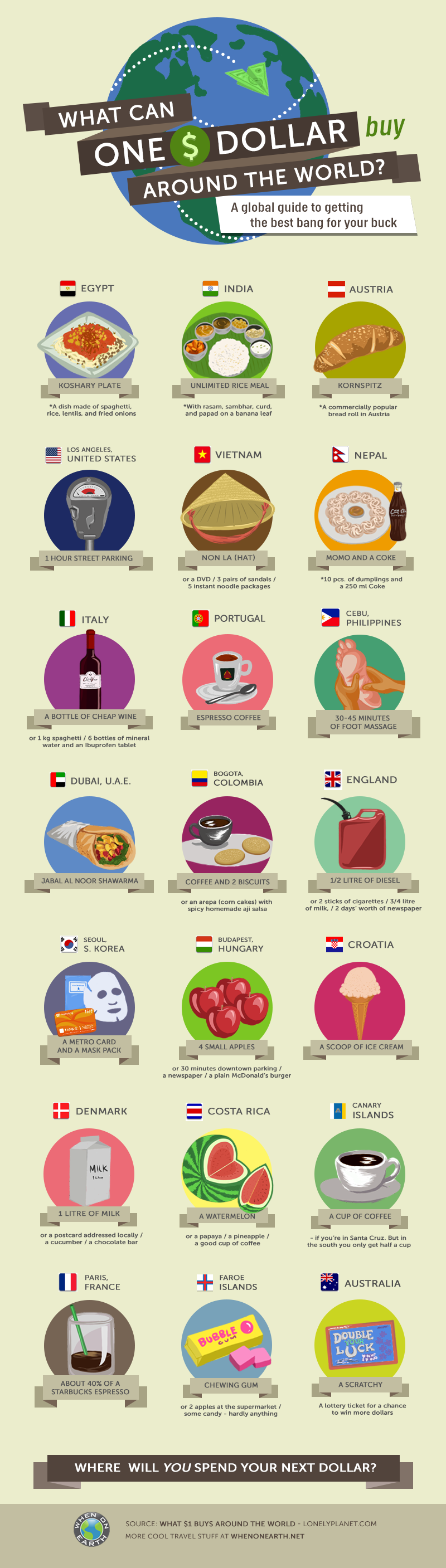 What-can-one-dollar-buy-around-the-world-200814