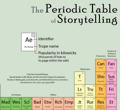 periodictable_storytelling_210914