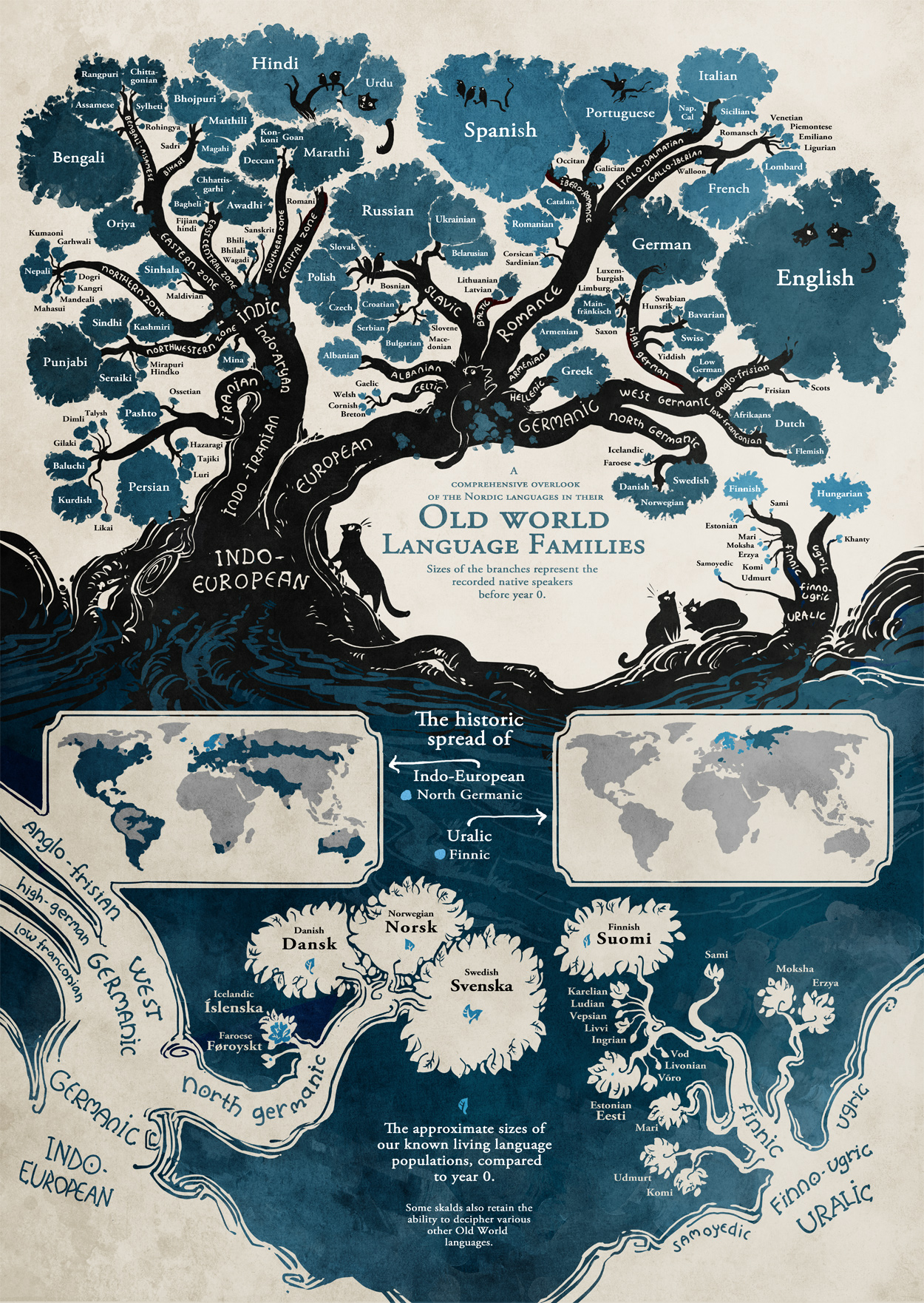 A Beautiful Language Family Tree