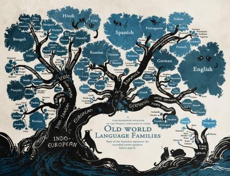 language_tree_291014s