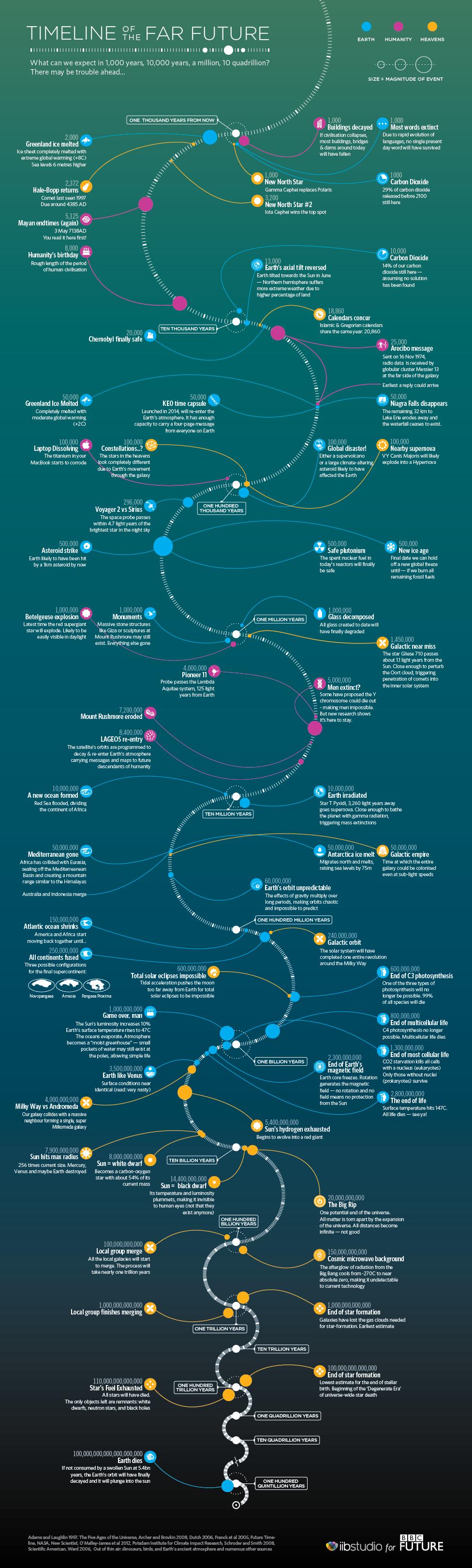 far-future-timeline_041114
