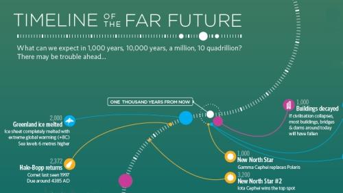 far-future-timeline_041114s22