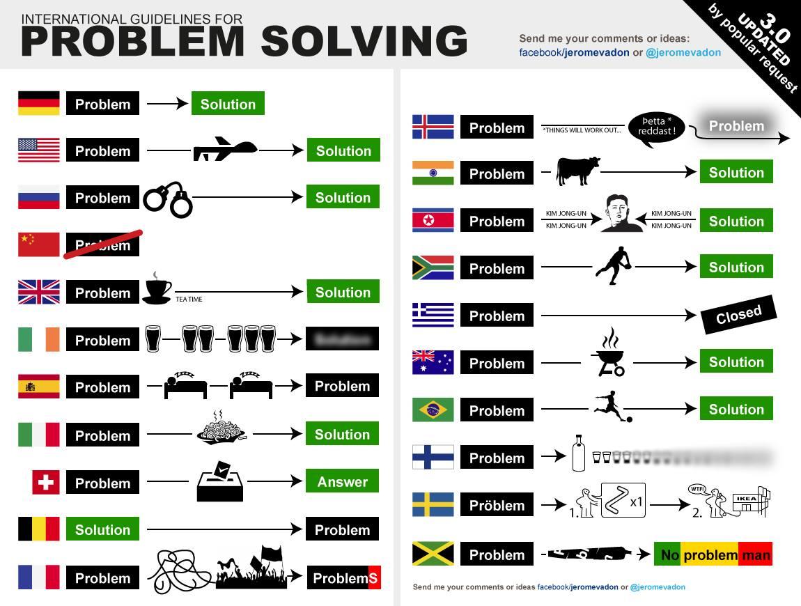 international_guidelines_for_problem_solving_201114