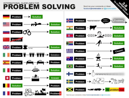 international_guidelines_for_problem_solving_201114b