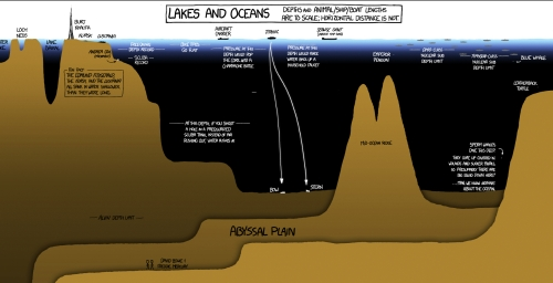 Lakes & Oceans: A Deep Infographic