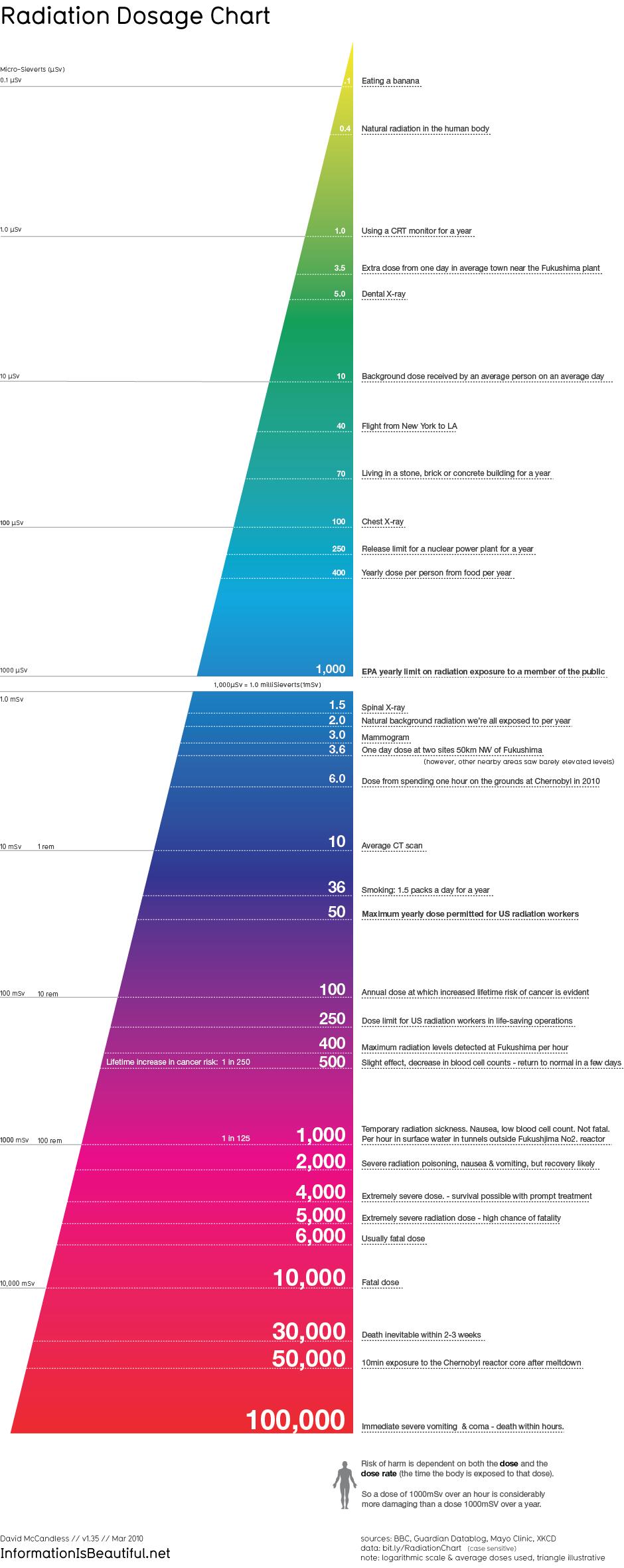 radiation-dosage-chart_231114