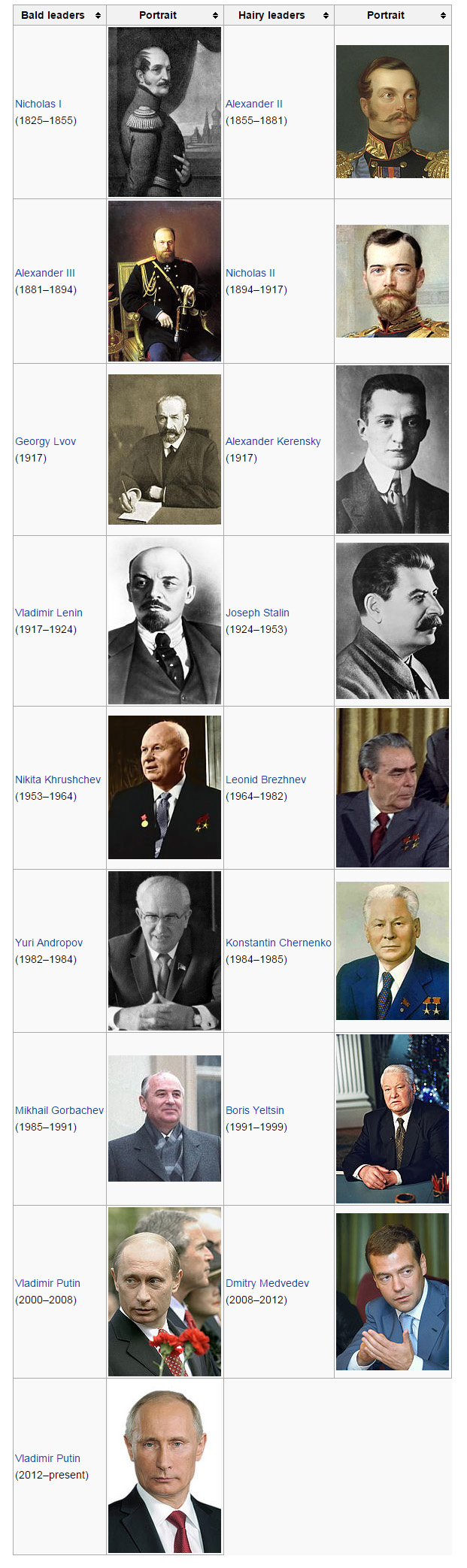 russian_leaders_101114