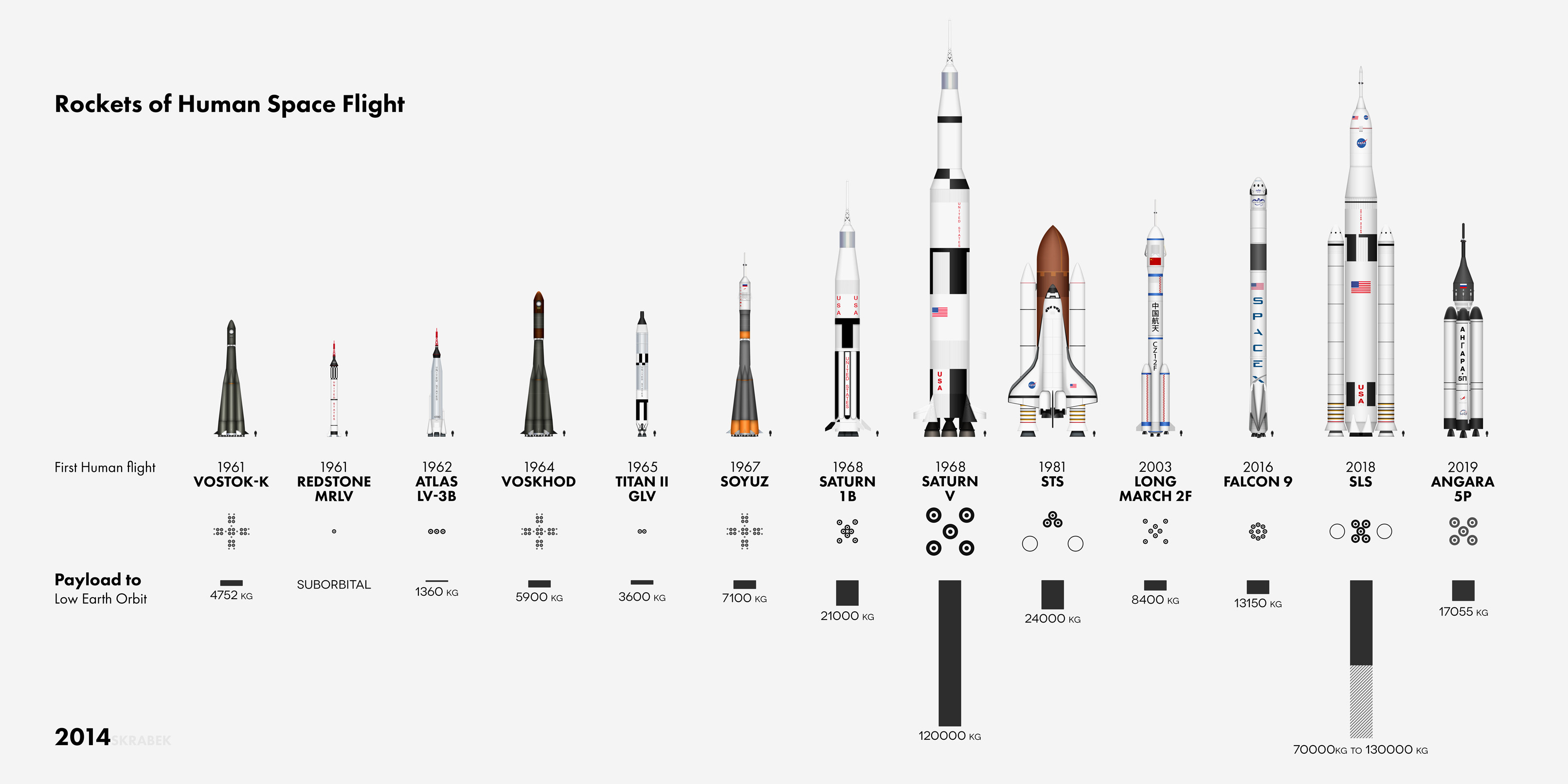 human space flight timeline -#main