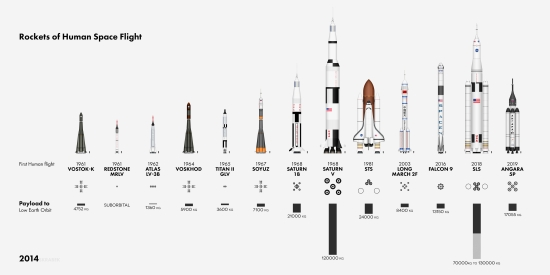 the rockets of human space flight _ 071214bl