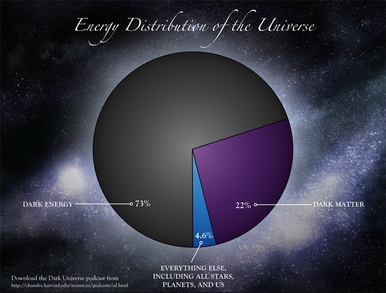 energy_distribution_of_the_universe_020115
