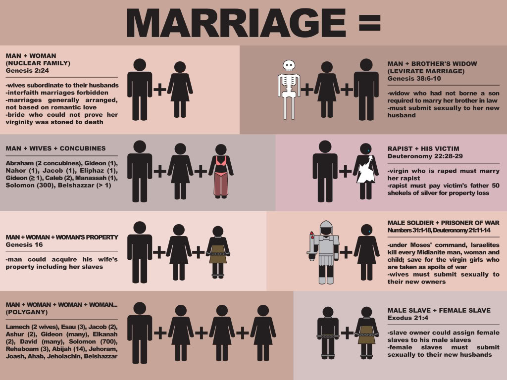 marriage_types_according_to_the_bible_180115