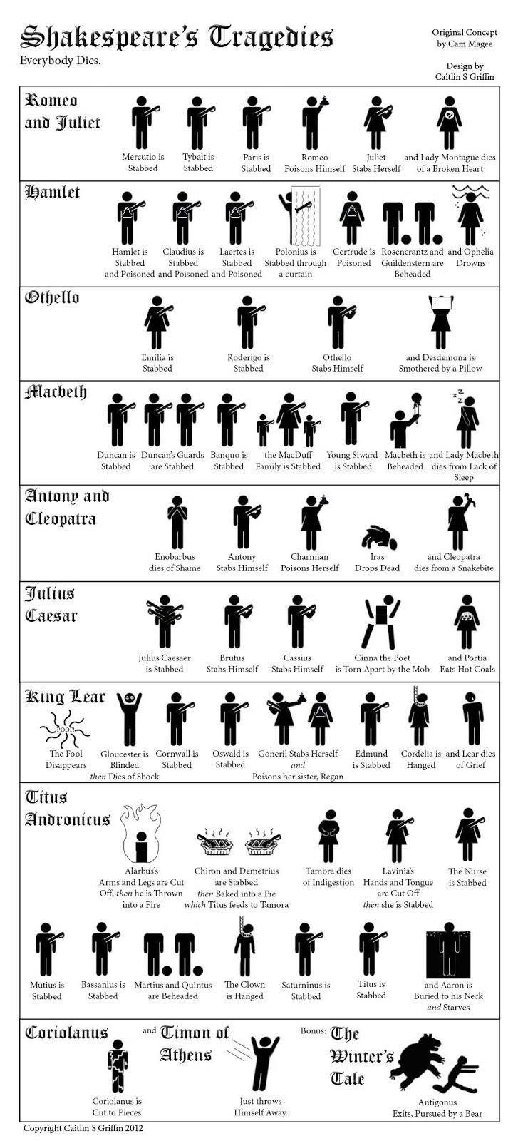 shakespeares_tragedies_2900115