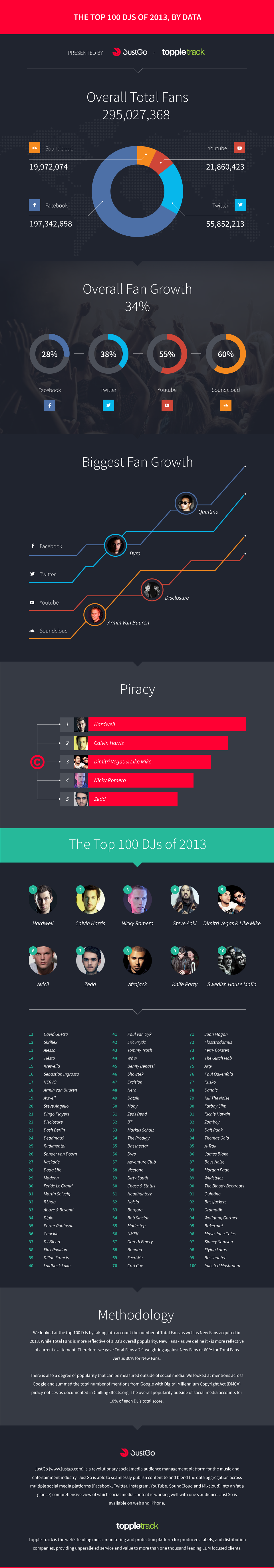 top_100_djs_2013_infographic_