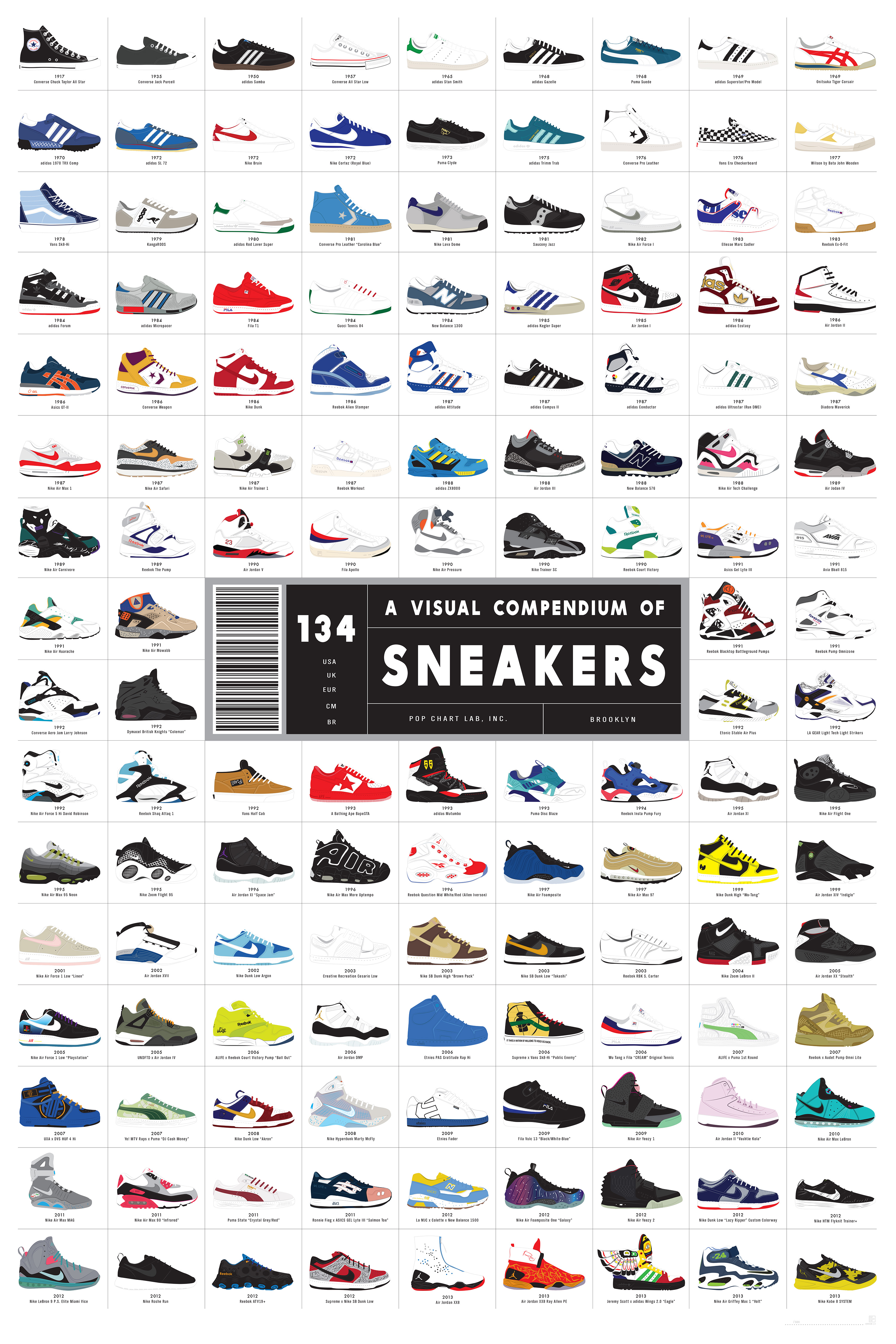 visual_compendium_of_sneakers_chart