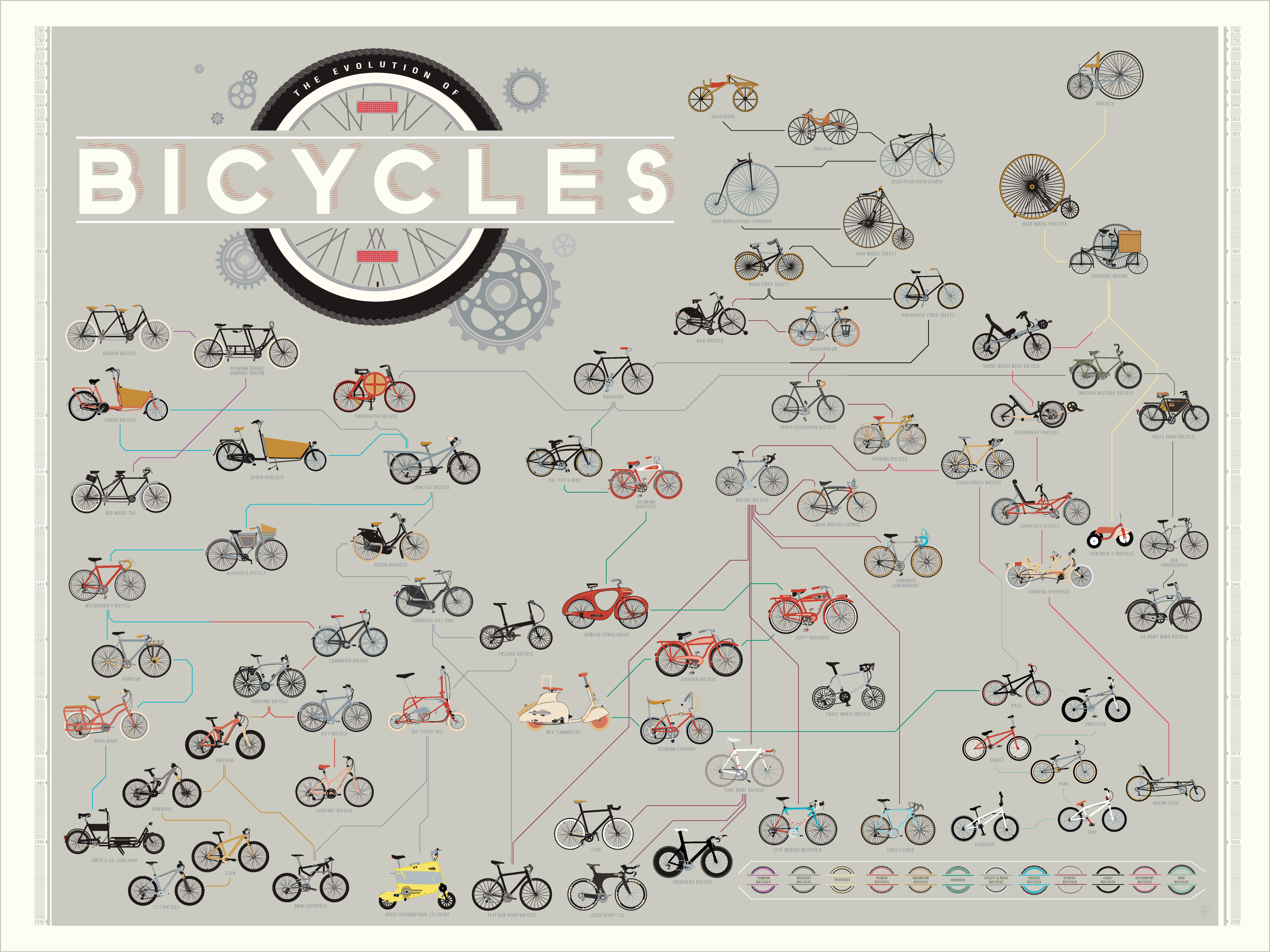 evolution_of_bicycles
