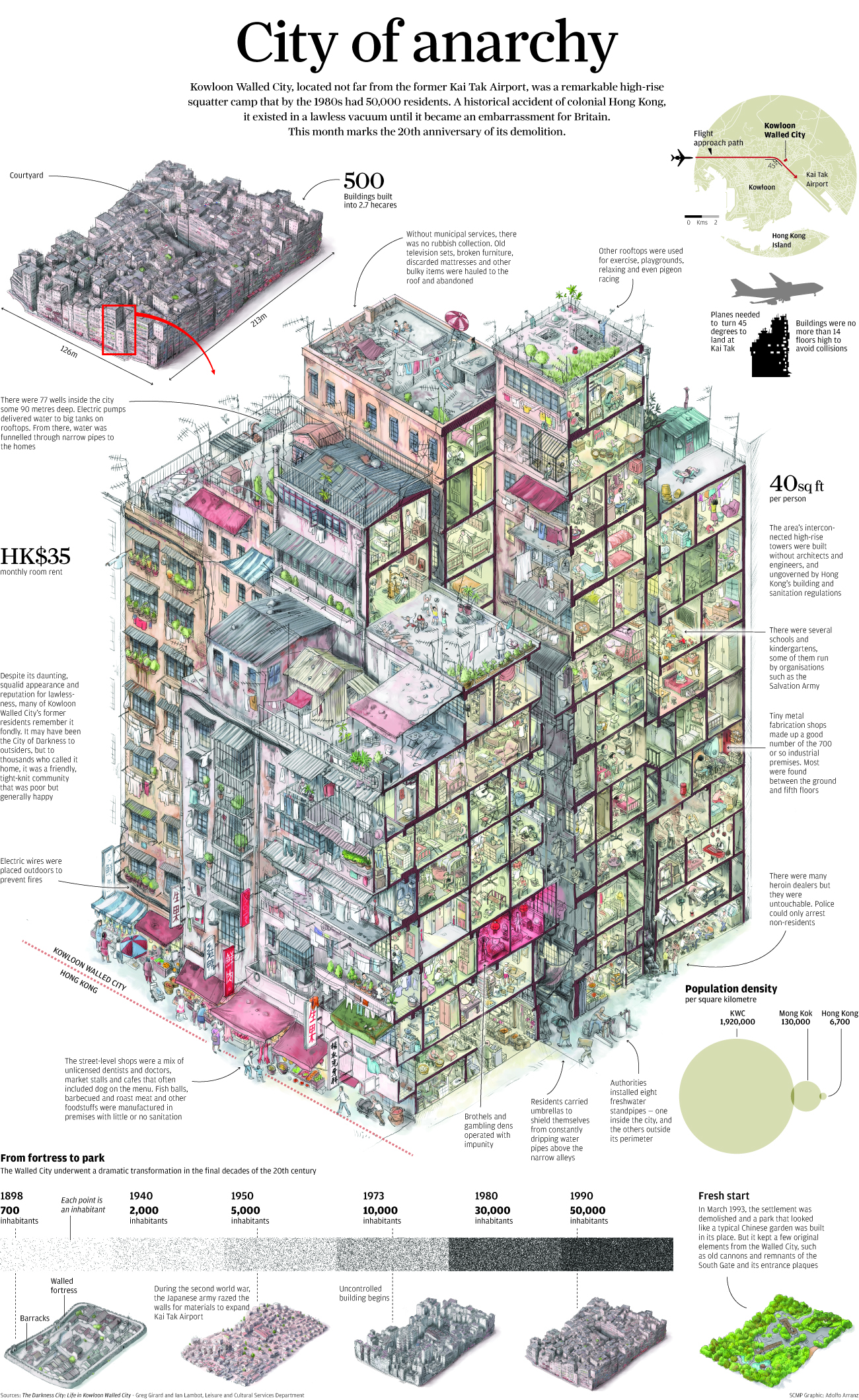 kowloon_infographic