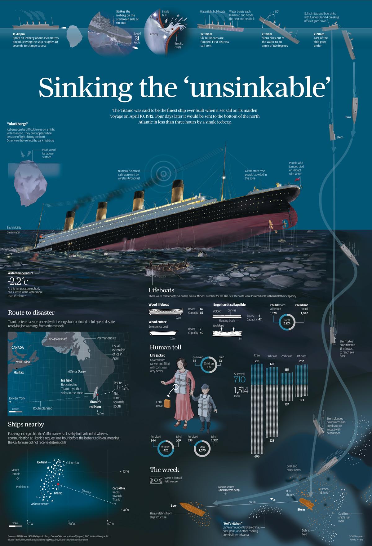 5 amazing titanic infographics � earthly mission