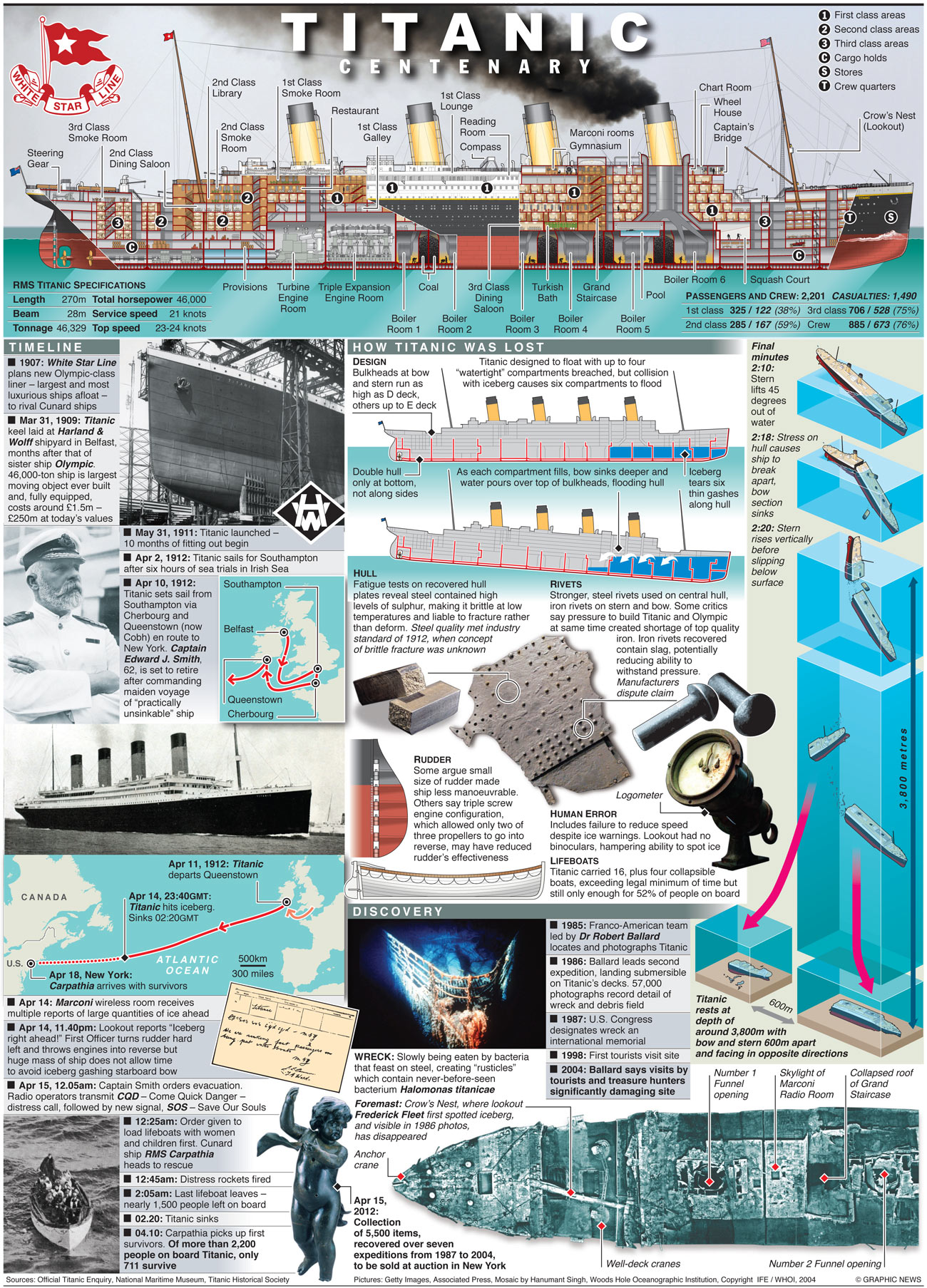 Graphic news: Titanic