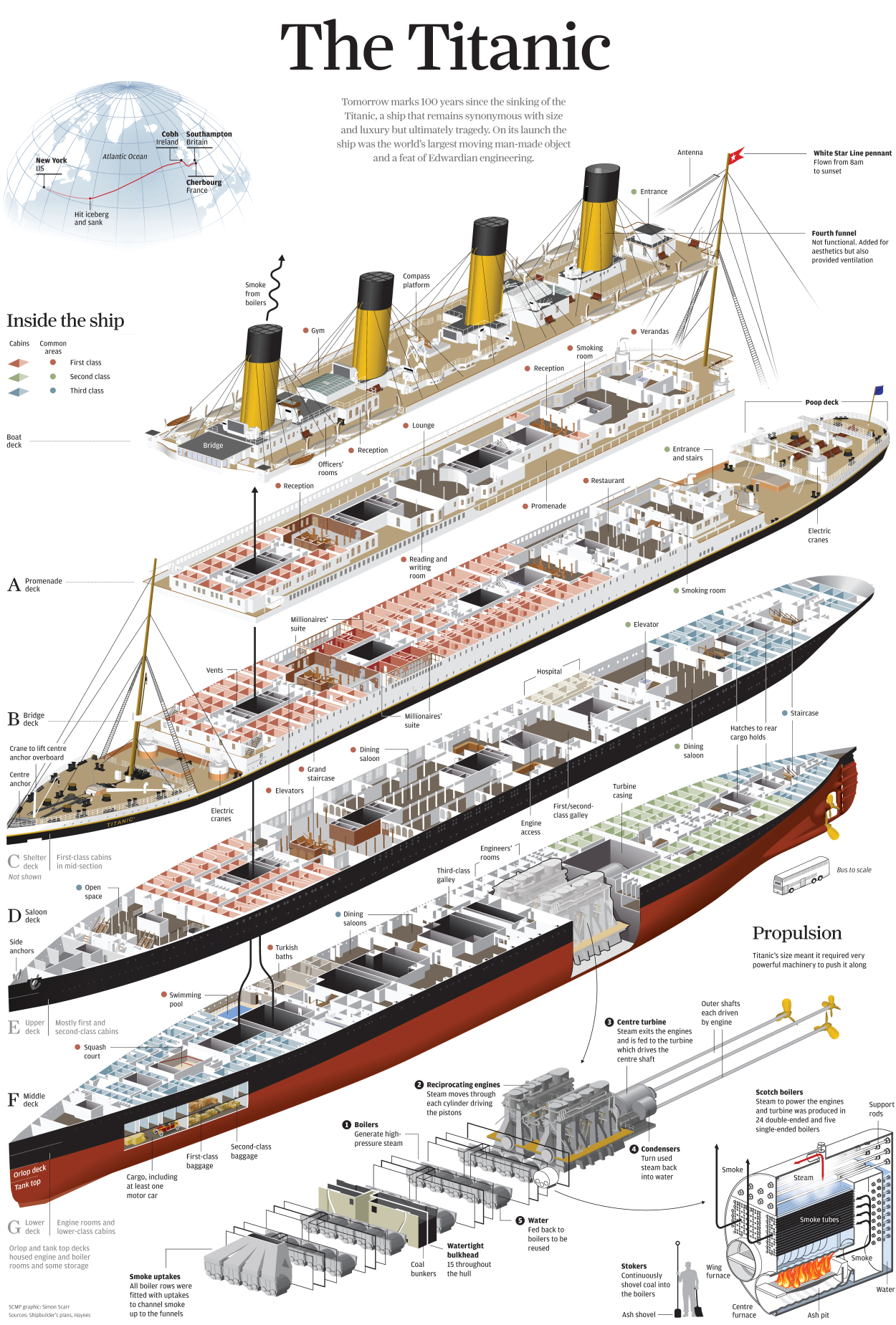 5 Amazing Titanic Infographics Earthly Mission