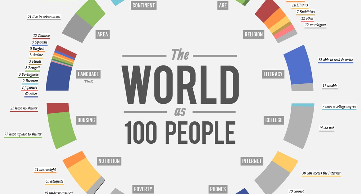 world-as-100-people-fb