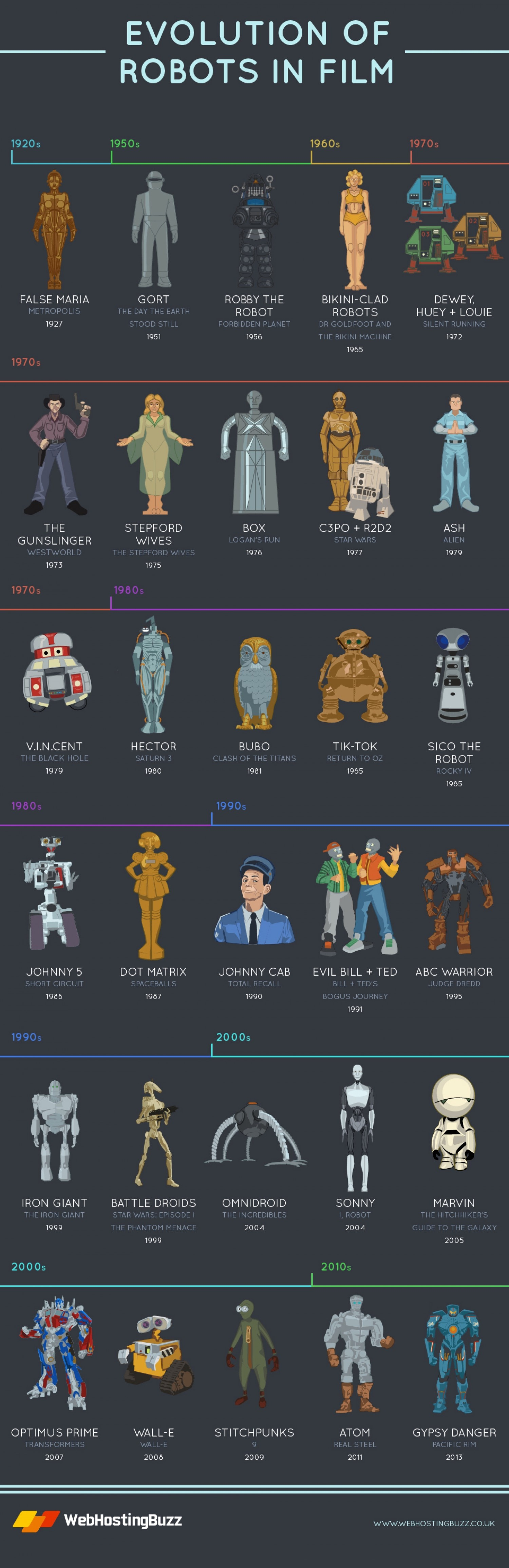 evolution-of-robots-in-films