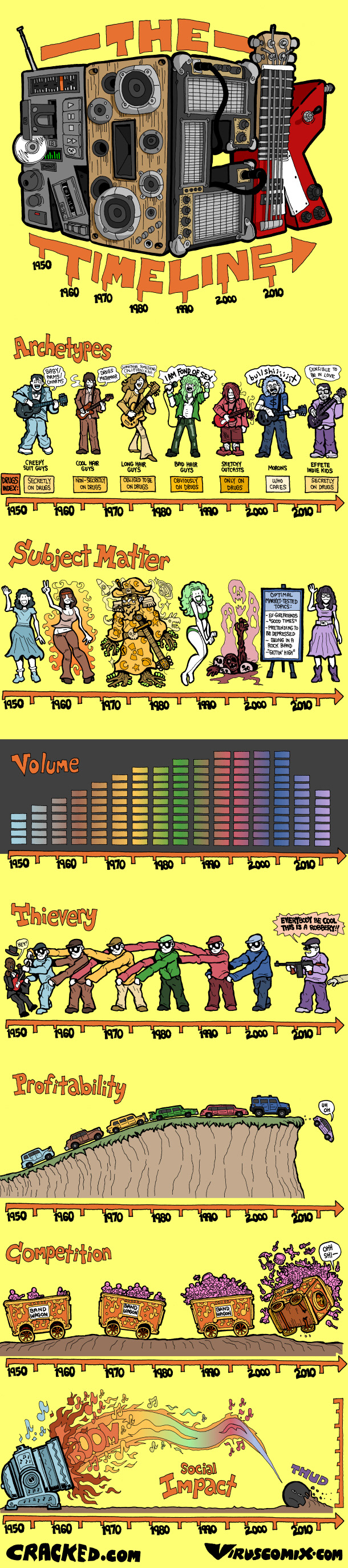 The-Rock-History-Timeline-Infographic