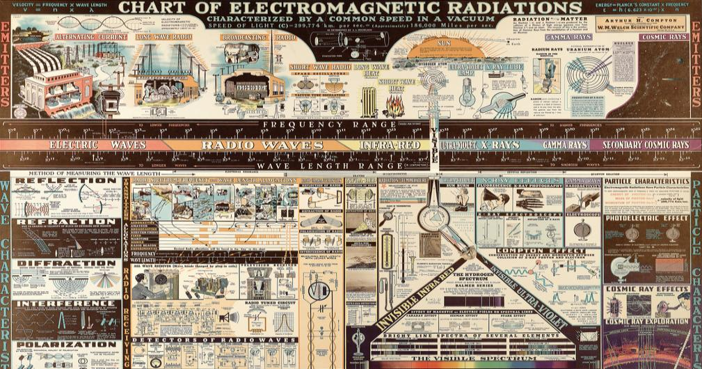 chart-of-electromagnetic-radiations-fb