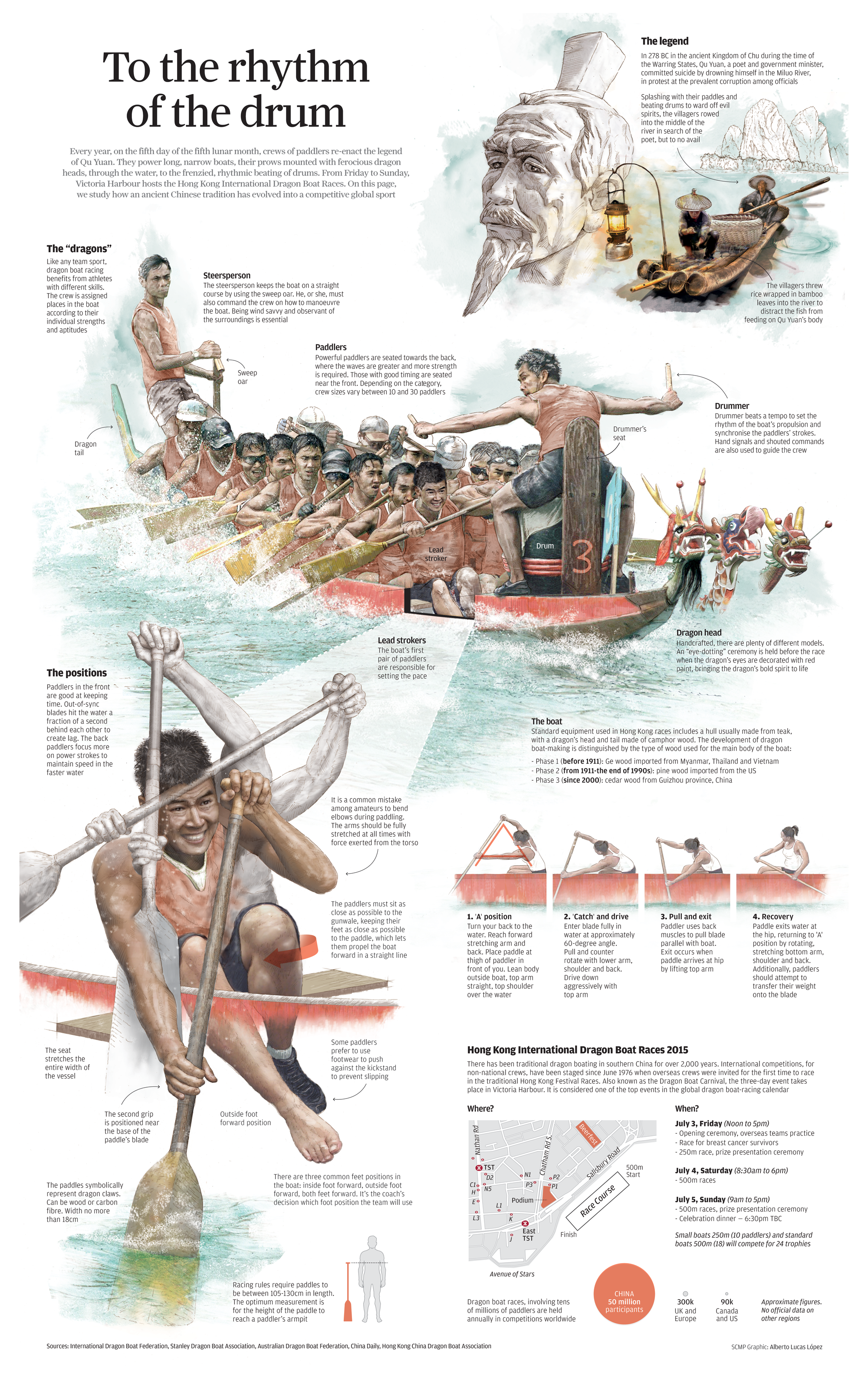 dragon-boat-rhythm-infographic-full