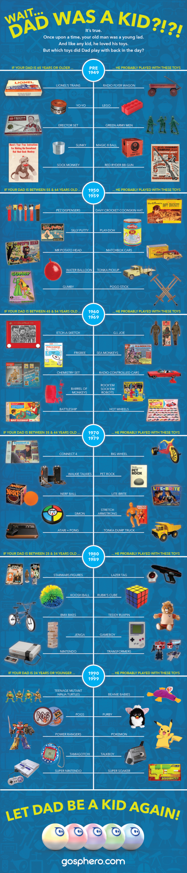 history-of-your-dad-toys