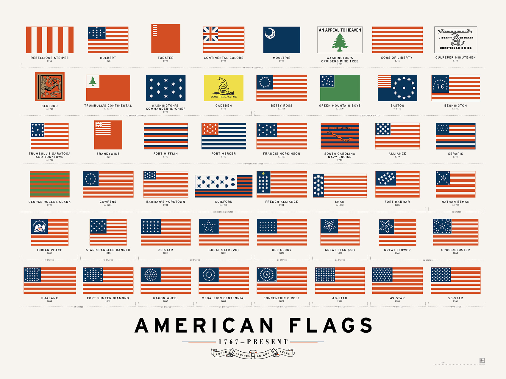 american-flags-1767-present