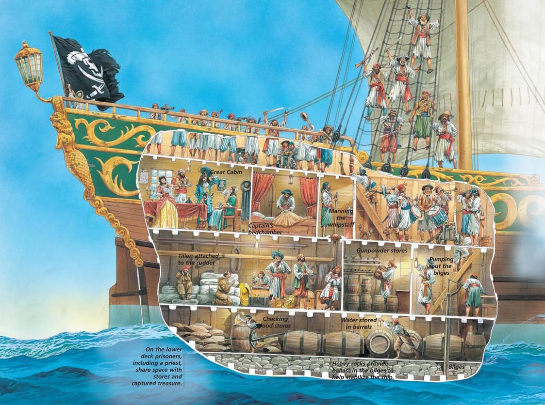 A Cross Section Of Life Aboard A Pirate Ship Earthly Mission