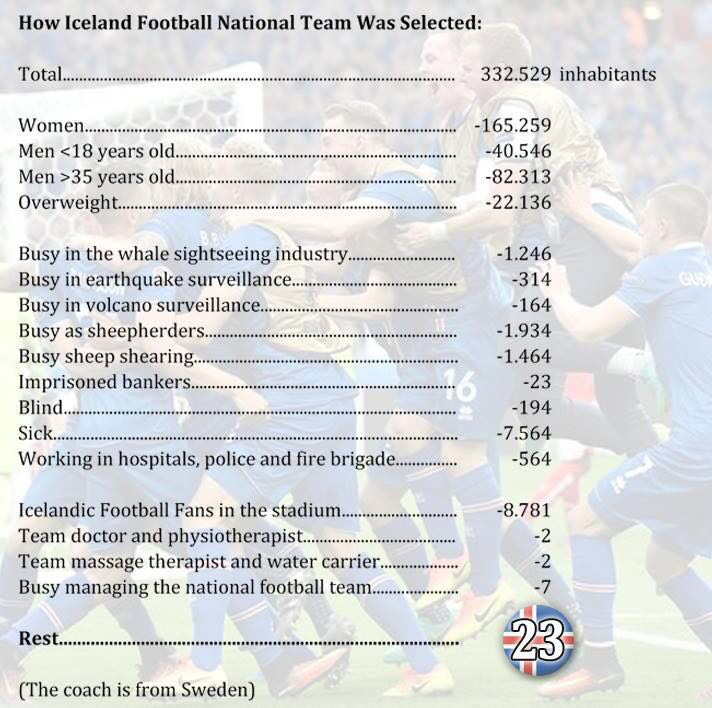 how-icelandic-football-team-was-seleced