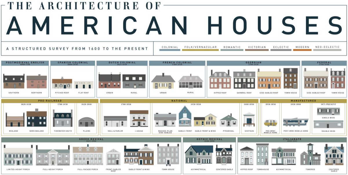 the architecture of american homes earthly mission