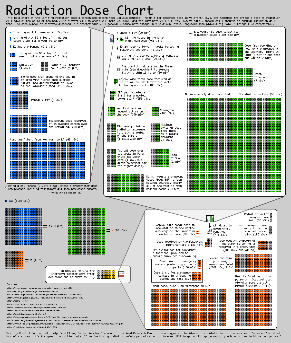 radiation-dose-chart-infographic