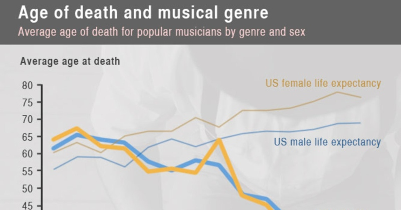 music-genres-life-expectancy-fb