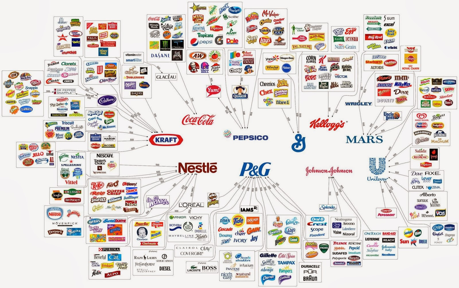 10-corporations-control-everything-you-buy
