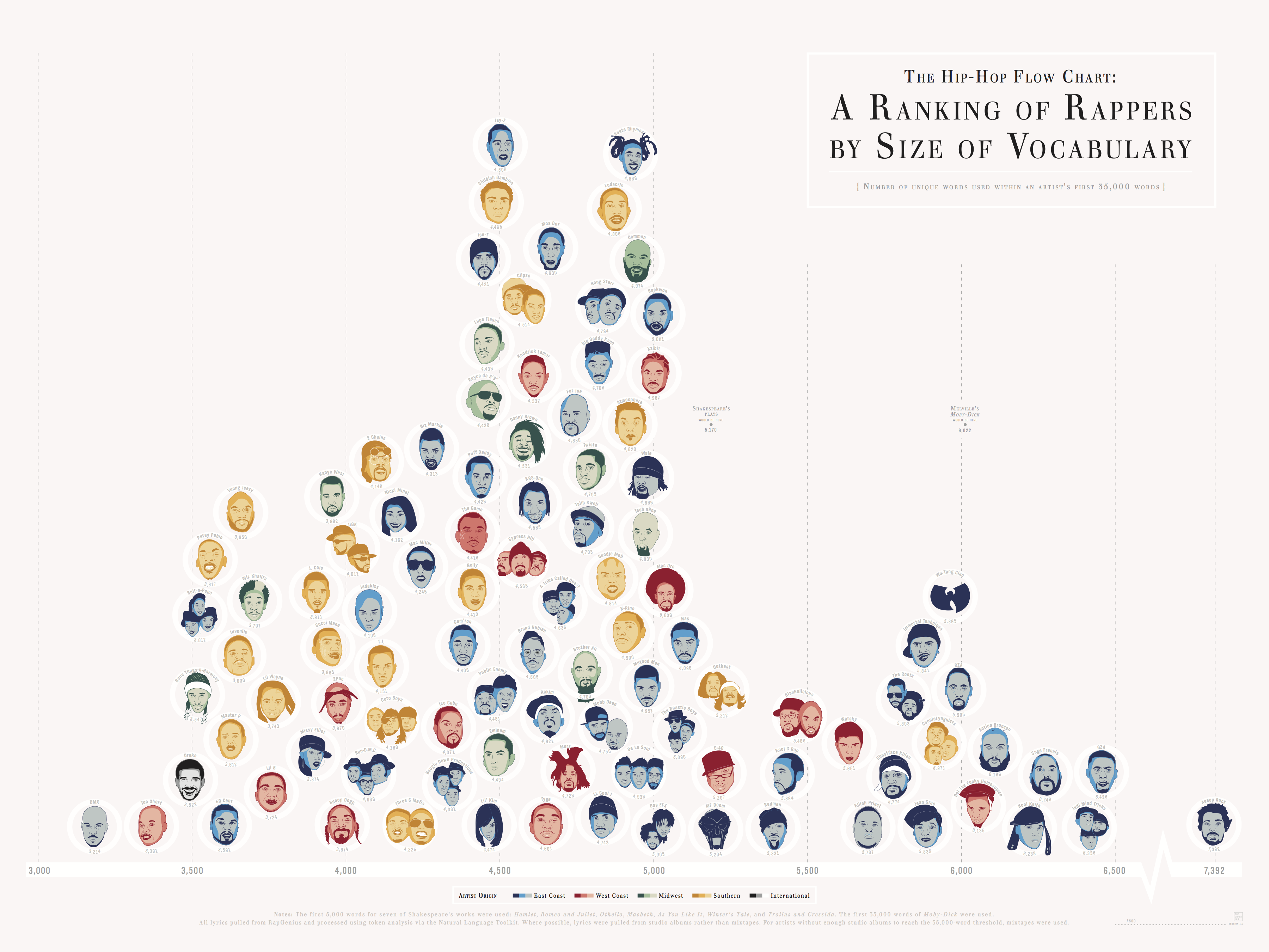 rappers-by-size-of-vocabulary