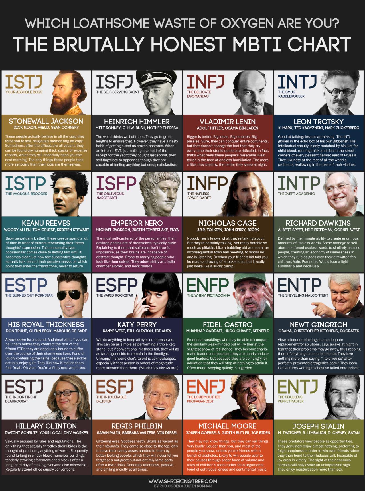 Celebrity isfj personality