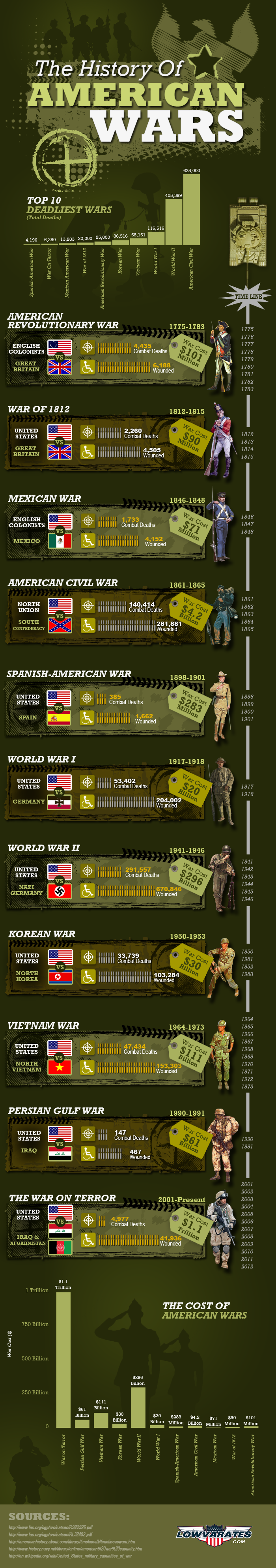 cost american wars history
