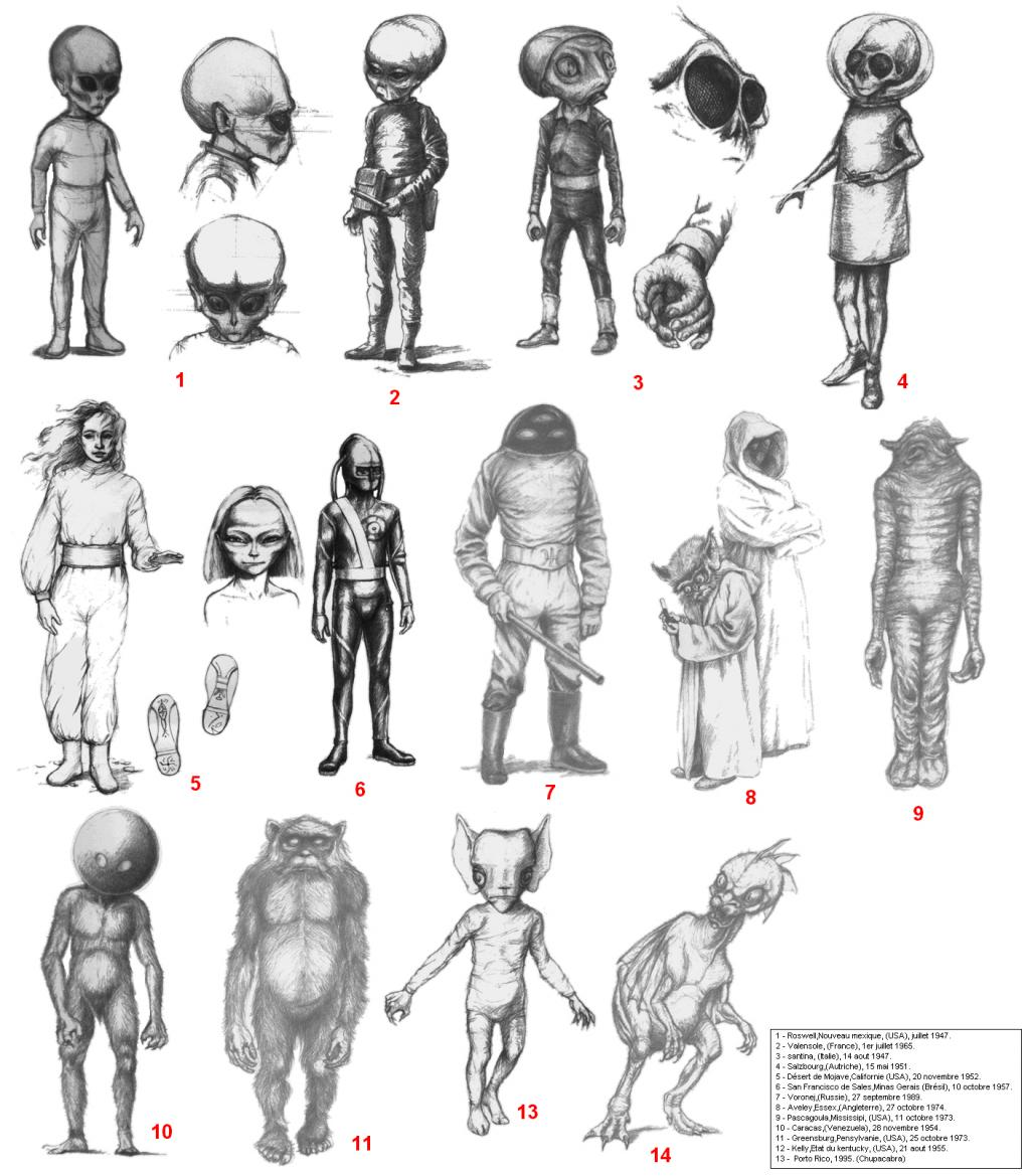 types of aliens chart
