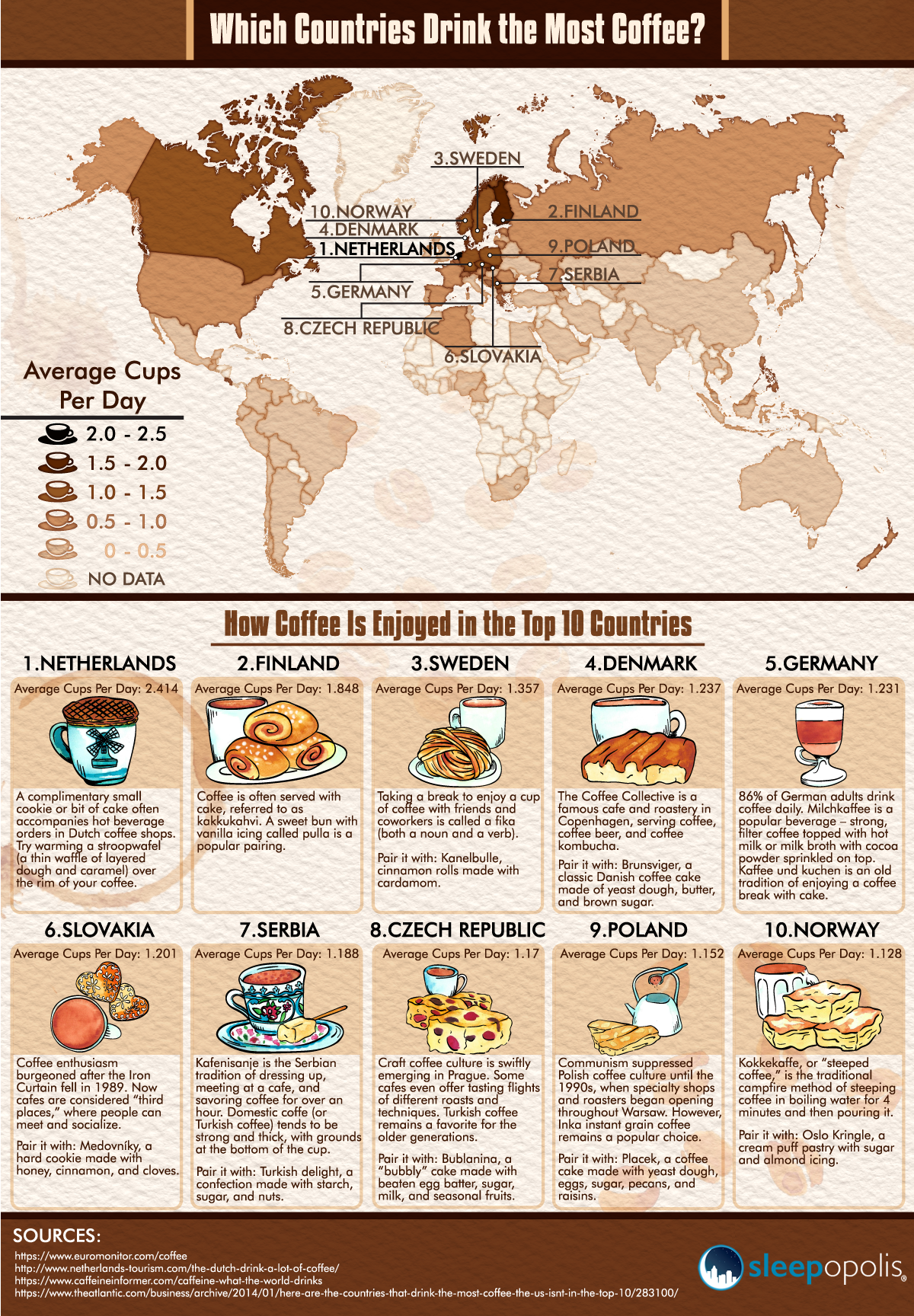 countries that drink the most coffee