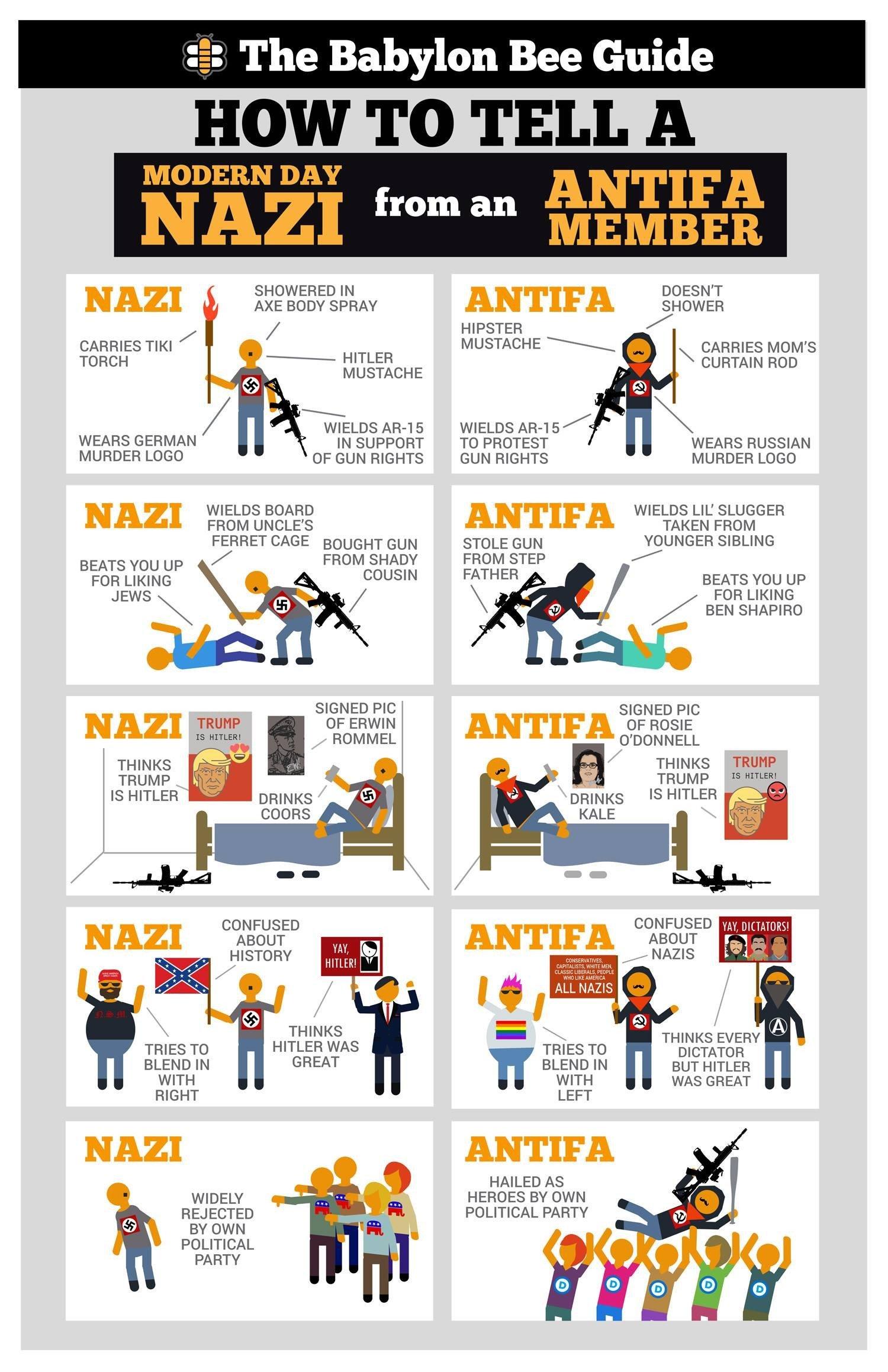 how to tell nazi from antifa member