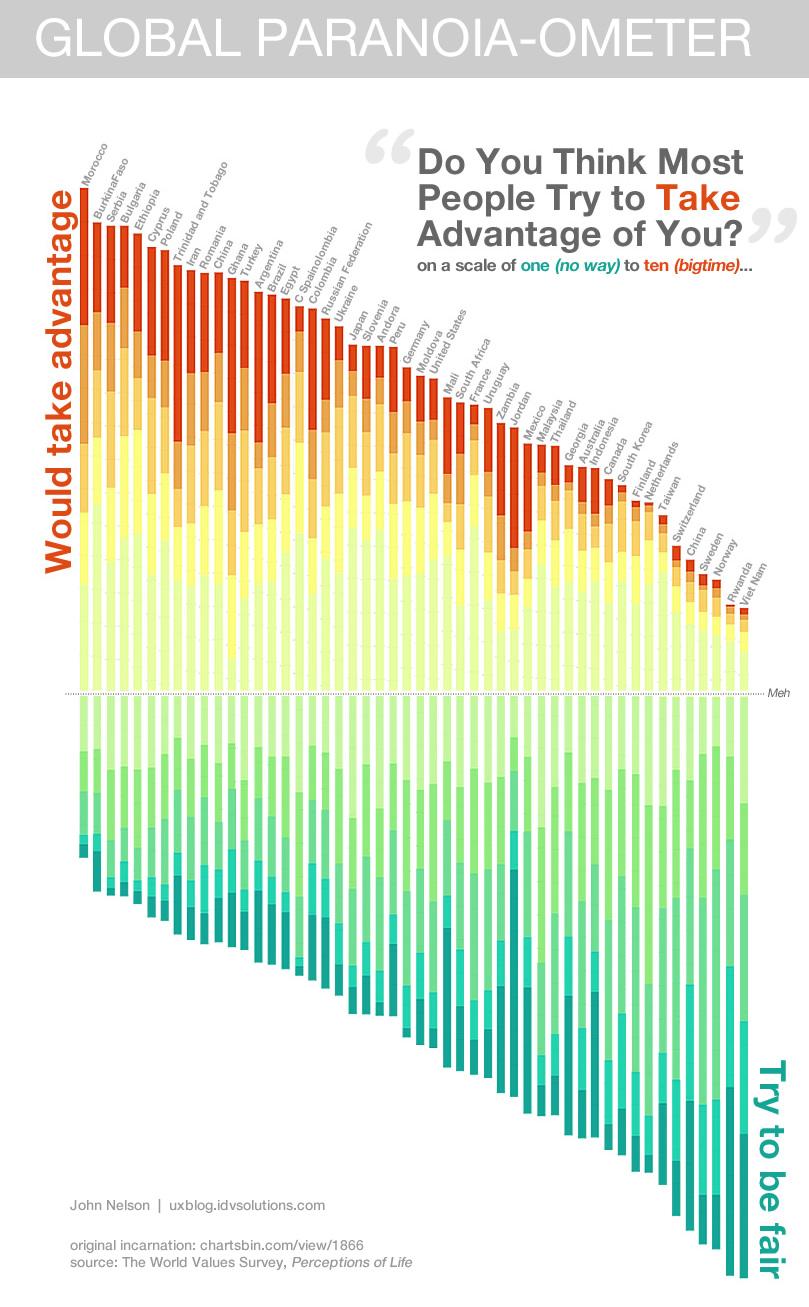 global paranoia index