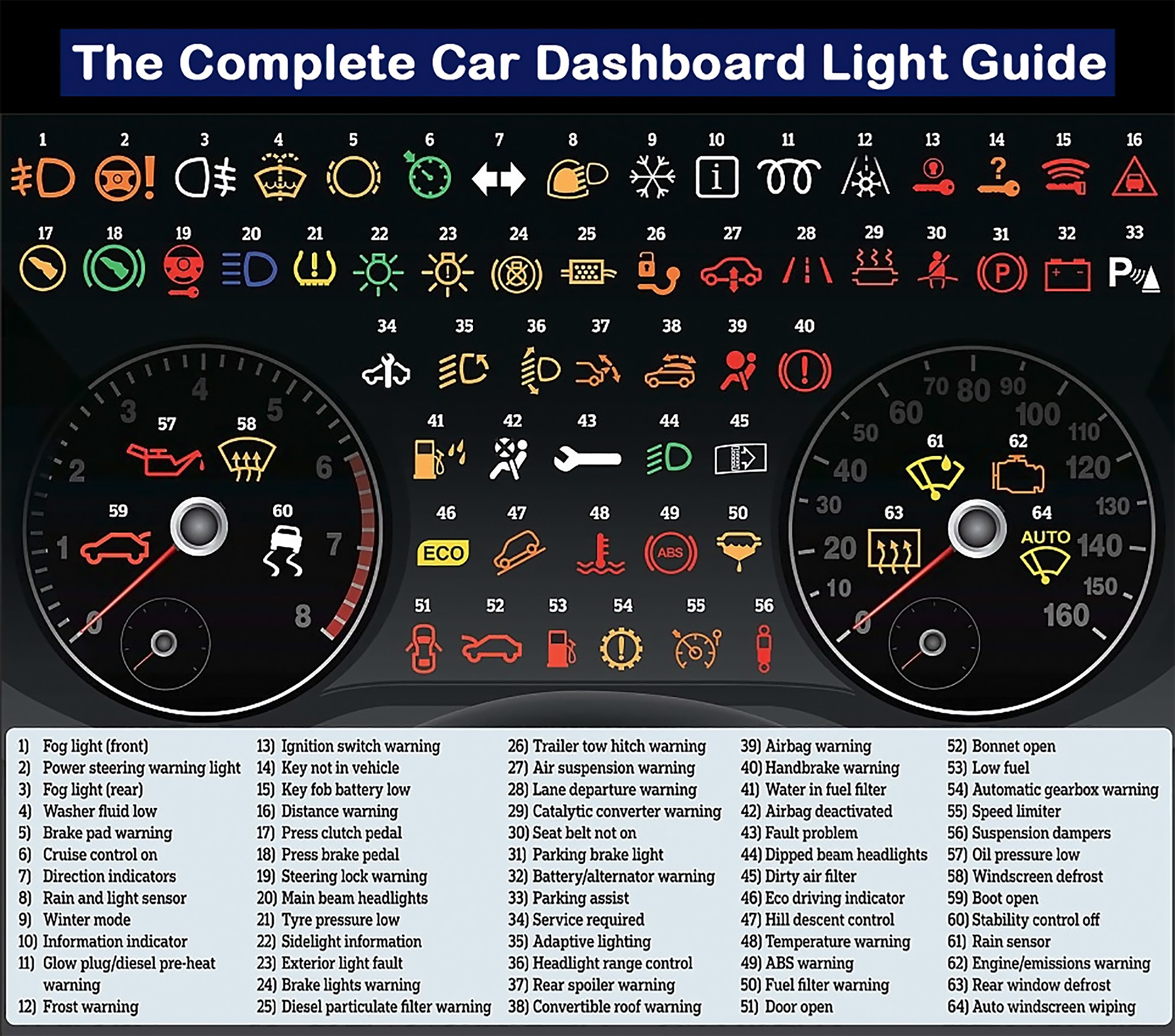 car dashboard guide