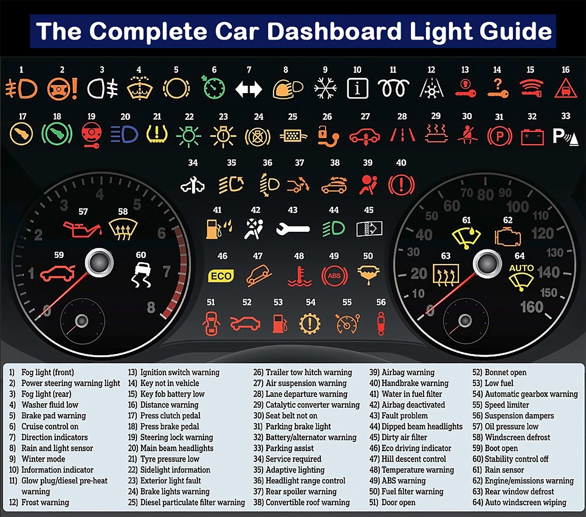 car dashboard guide