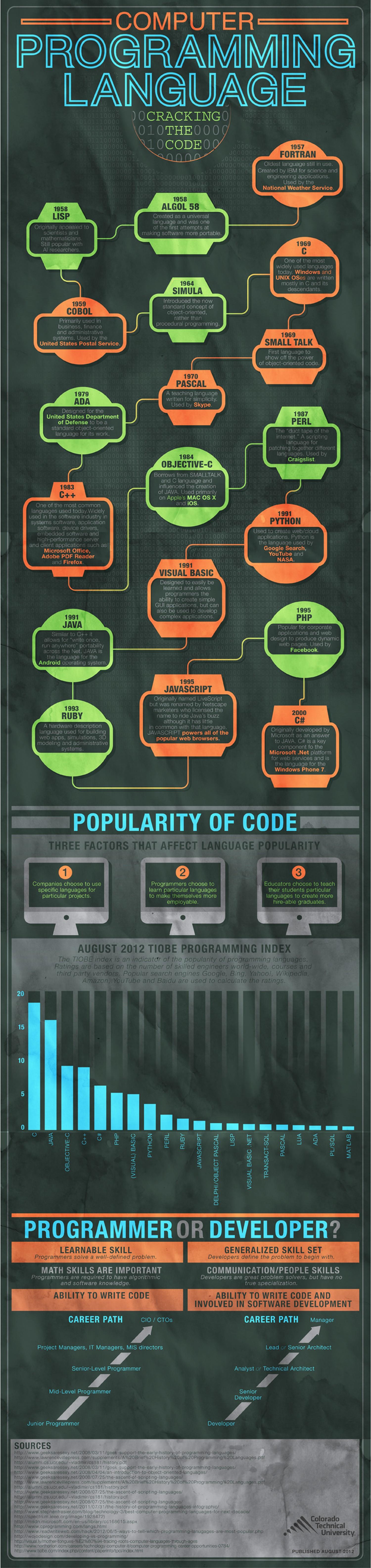 Evolution of Computer Programming Language