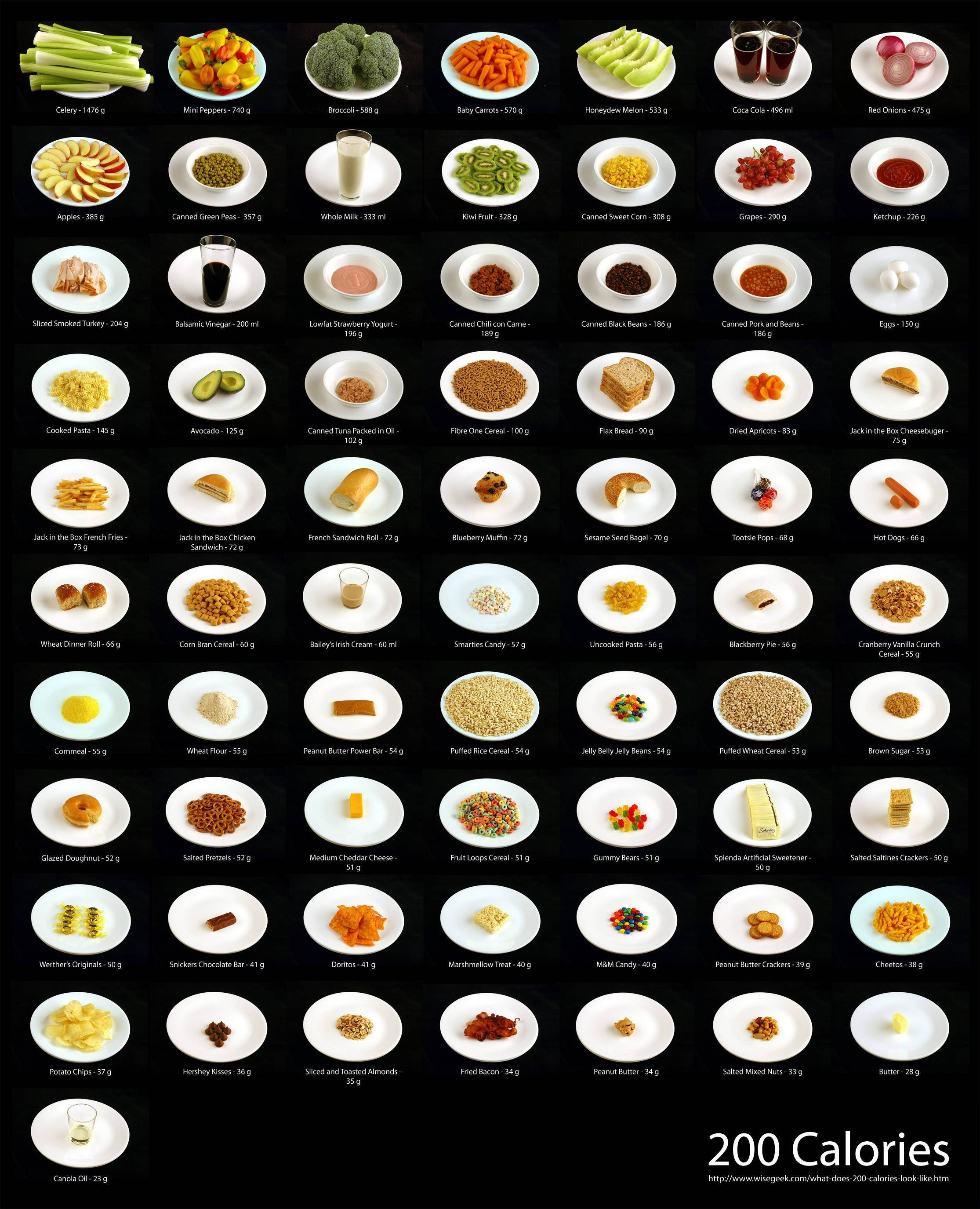 What 200 Calories Means Broken Down to Different Foods