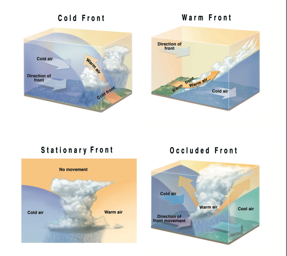 How Weather Fronts Form