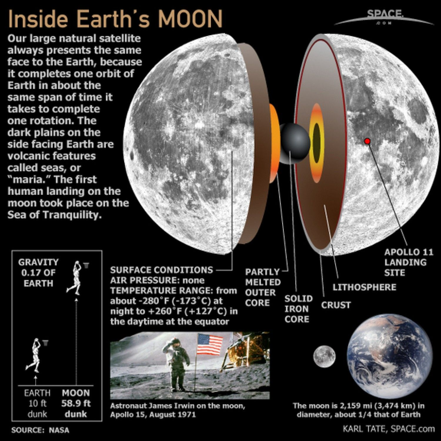 Inside Earth's Moon infographic