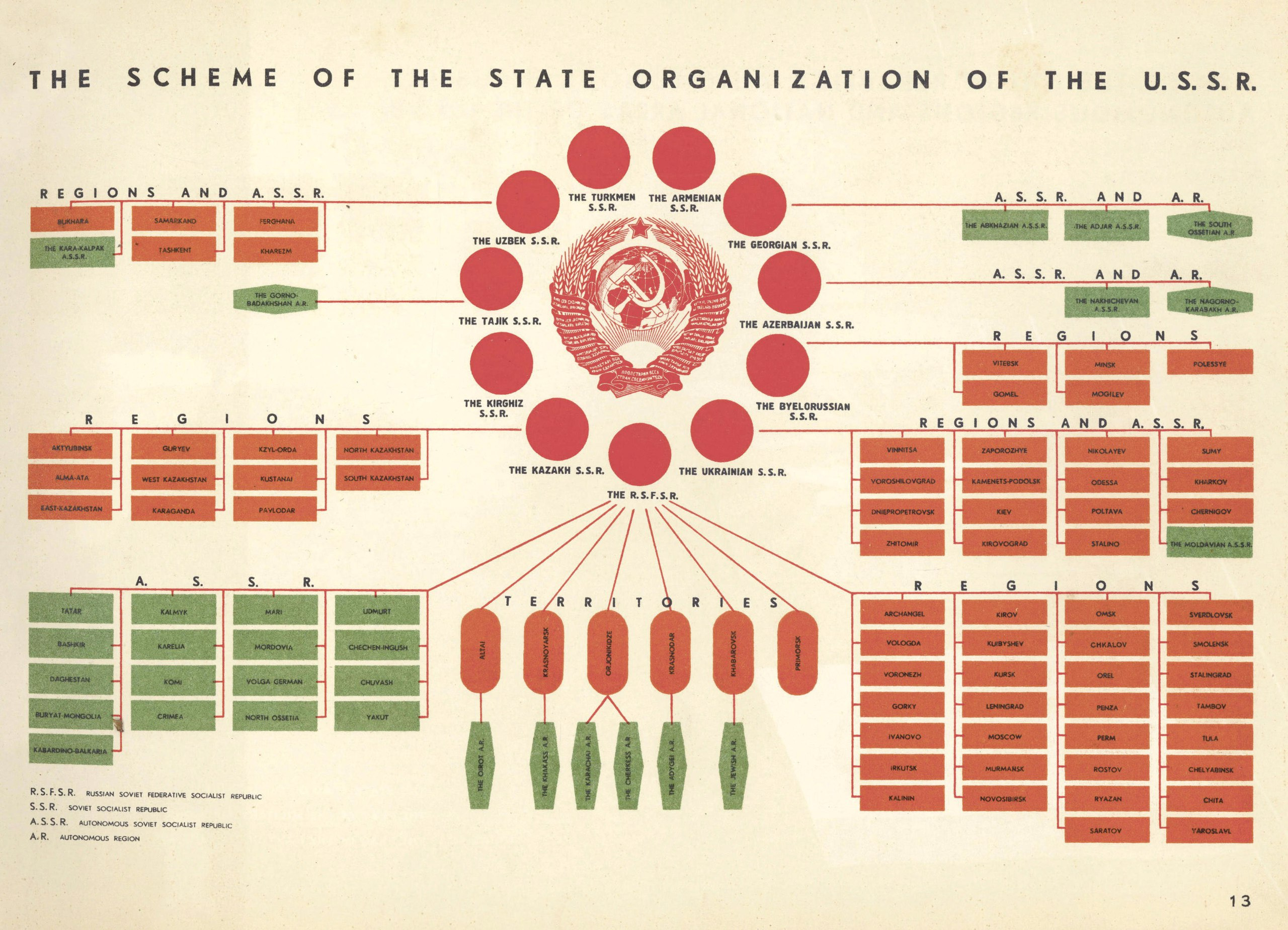 State Organization of the USSR infographic